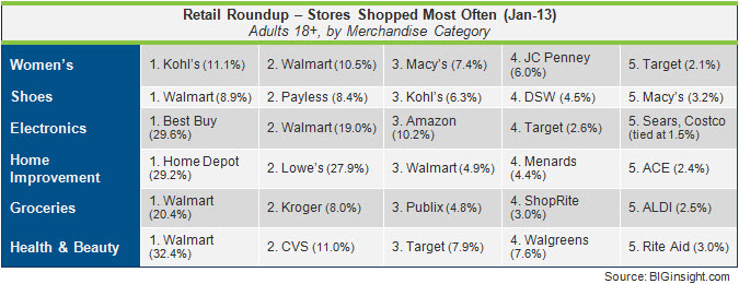 Retail Roundup - January 2013