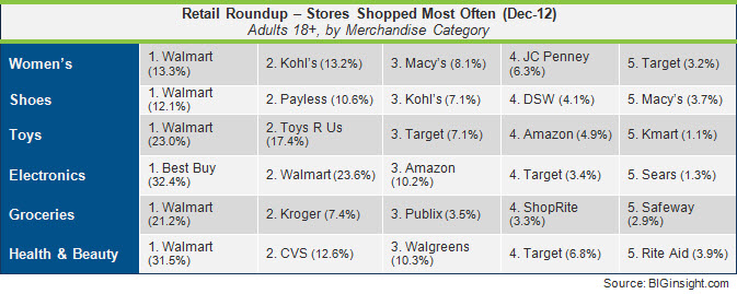 Retail Roundup, Dec-12