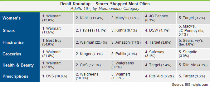 Retail Roundup